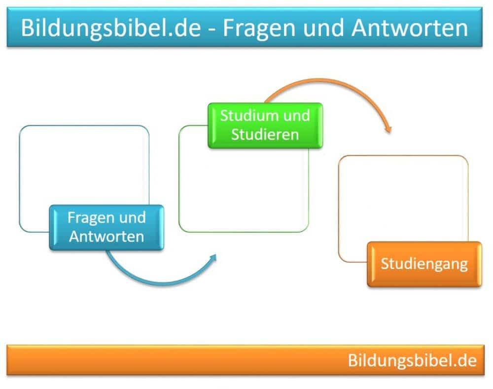 Thema Studiengang - Fragen und Antworten - Studium und Studieren