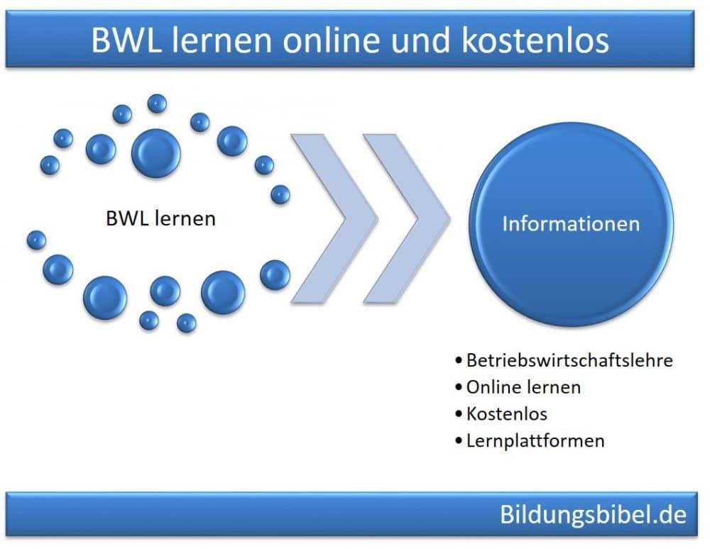 BWL lernen online kostenlos für Schüler, Studenten und Lehrer, Betriebswirtschaftslehre