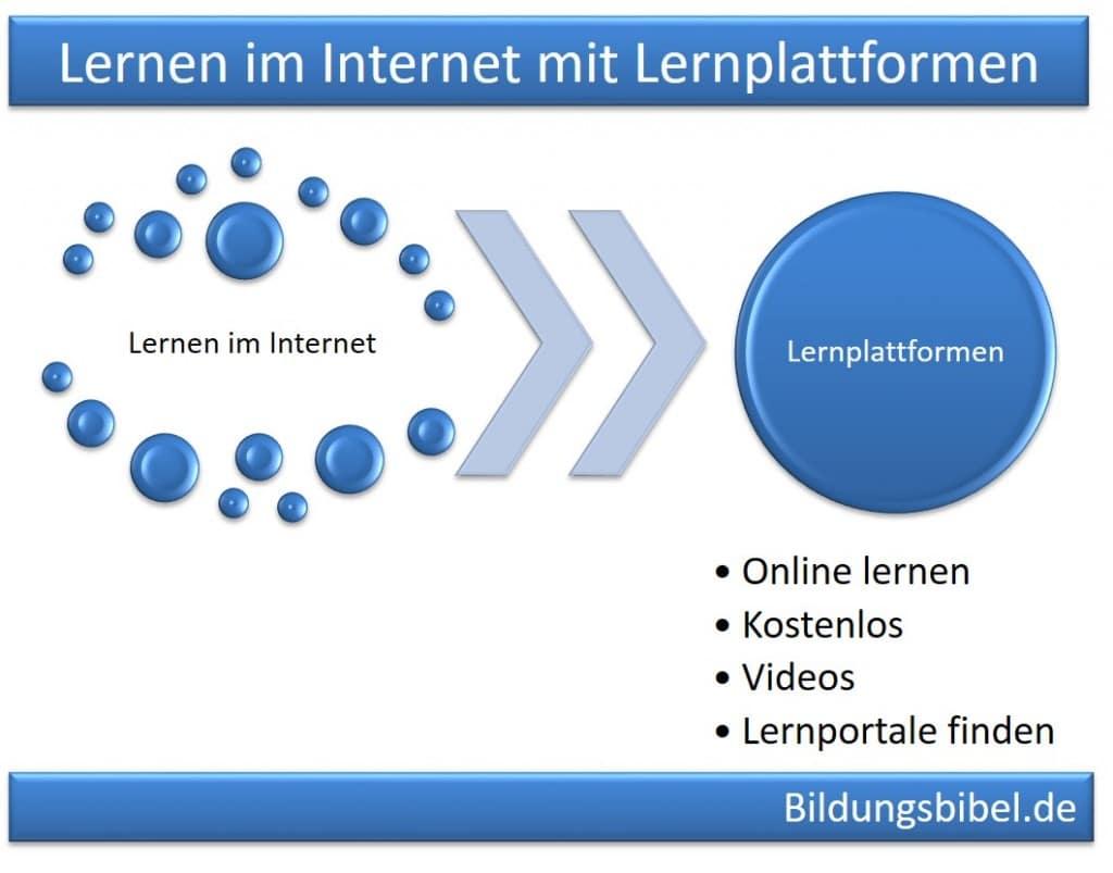 Lernplattformen, Lernen im Internet online und kostenlos