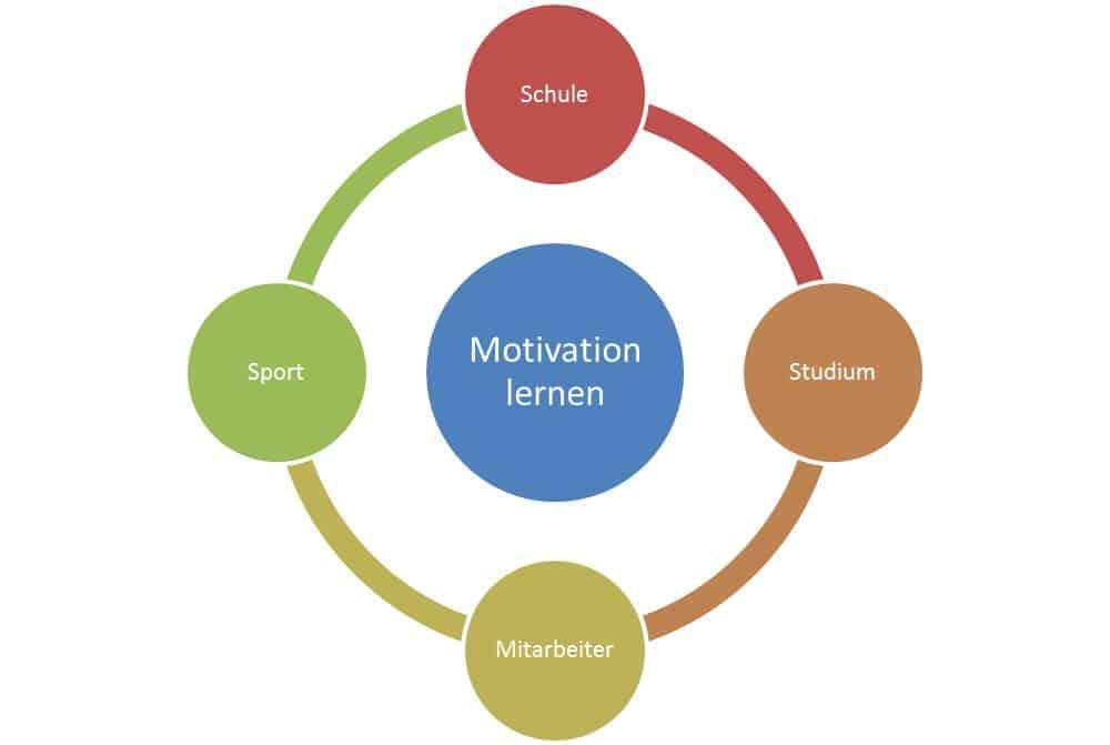 Motivation lernen für Schule, Studium, Mitarbeiter, Arbeit, Ausbildung und Sport