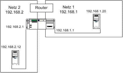 Statisches Und Dynamisches Routing Router Konfiguration