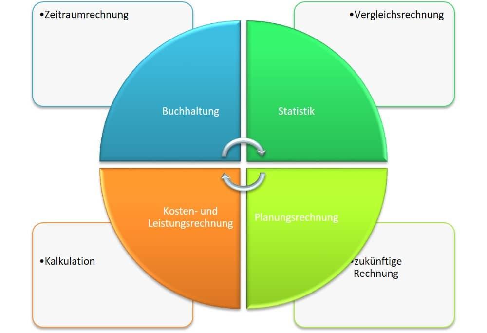 Rechnungswesen Teilbereiche, Buchhaltung, KLR, Statistik, Planung