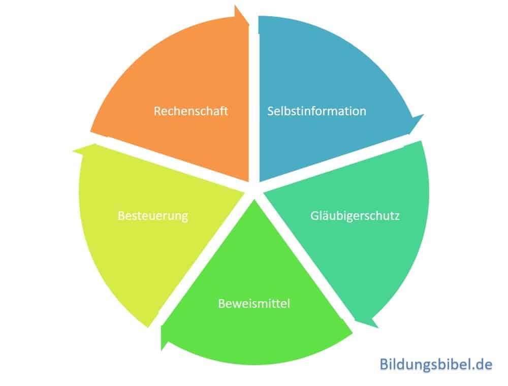 Selbstinformation, Rechenschaft, Beweismittel, Besteuerungsgrundlage und Gläubigerschutz