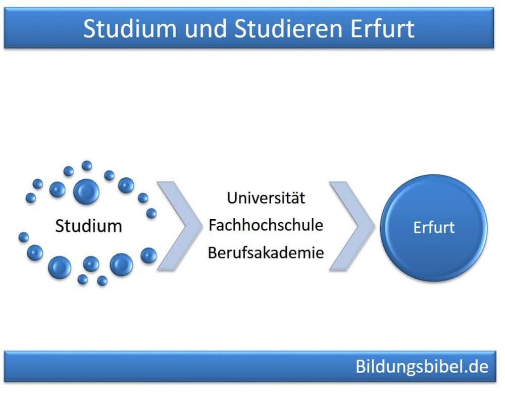 Studium und Studieren in Erfurt an Universität, Fachhochschule oder Berufsakademie