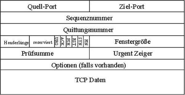 TCP Header, Aufbau, Transmission Control Protocol, Transportprotokoll