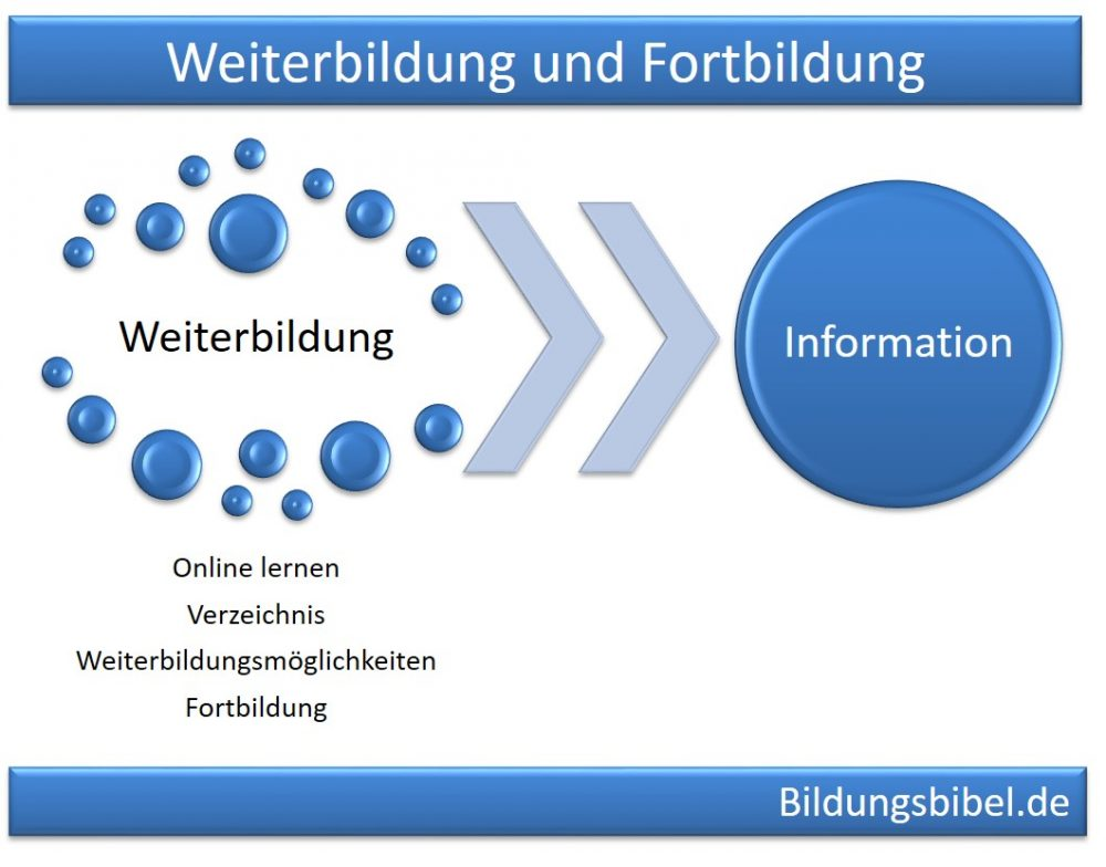 Weiterbildung, Fortbildung, Online lernen