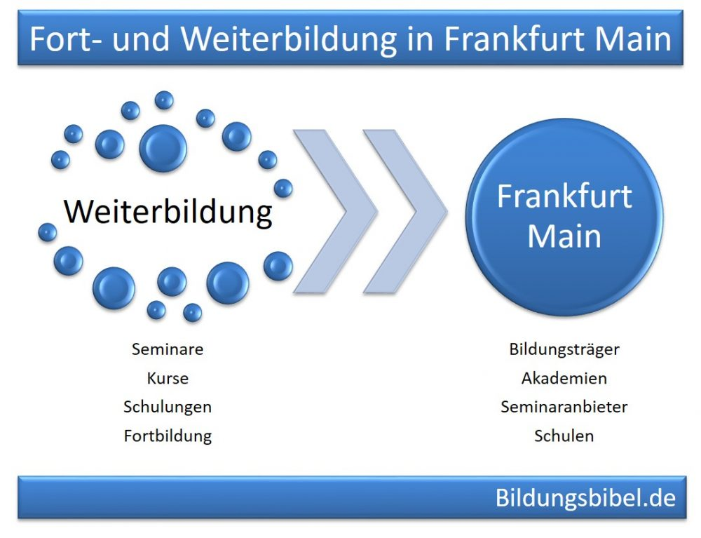 Weiterbildung Frankfurt am Main Business Intelligence, CRM und Office