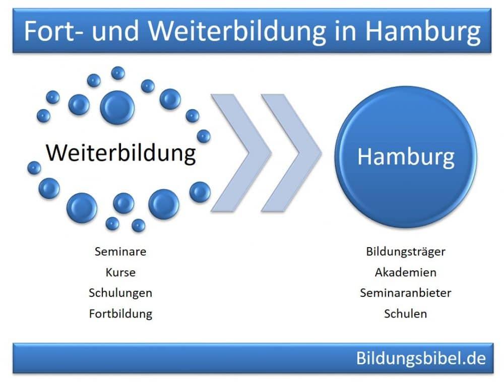 Weiterbildung Hamburg Seminare, Kurse und Schulungen