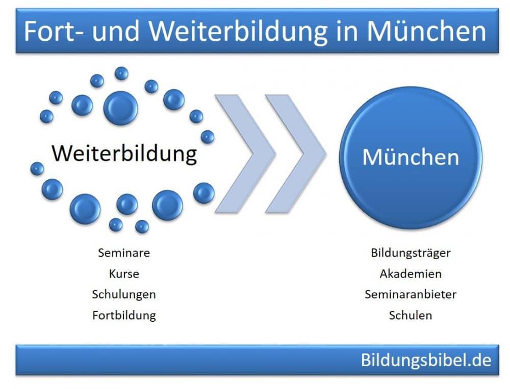 Weiterbildung München Seminare, Kurse und Schulungen