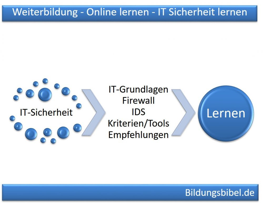 Weiterbildung, Online lernen - IT-Sicherheit oder IT-Security lernen