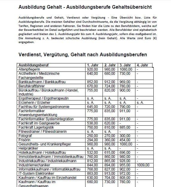 Ausbildung Gehalt, Übersicht Ausbildungsberufe, Liste