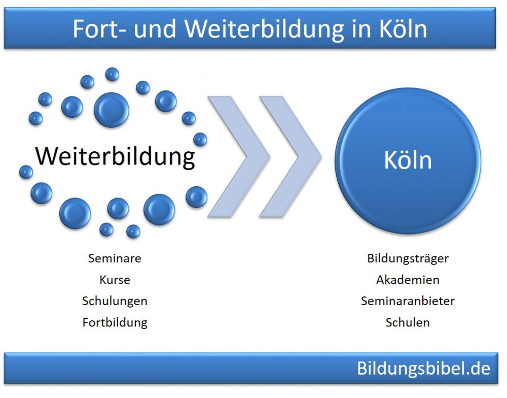 Weiterbildung Köln Online Marketing, SQL, SAP ERP und Buchhaltung