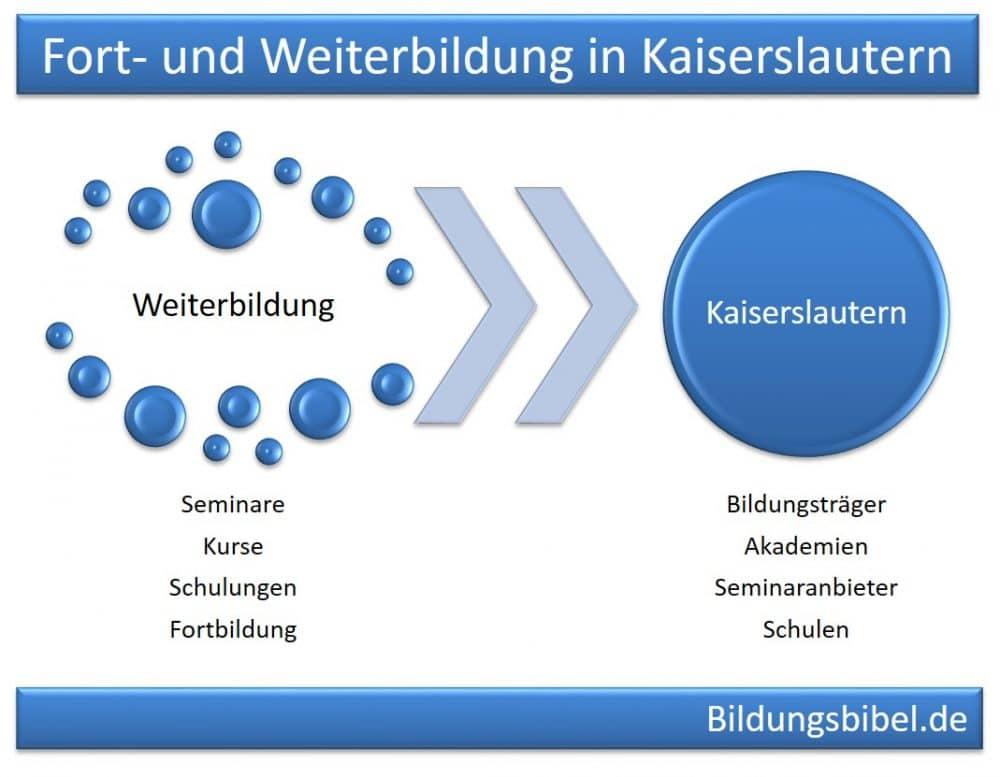 Weiterbildung Kaiserslautern Seminare, Kurse und Schulungen