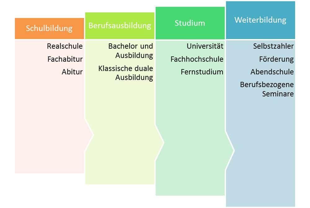Die Weiterbildungsmöglichkeiten in Deutschland, die Förderung und Beratung