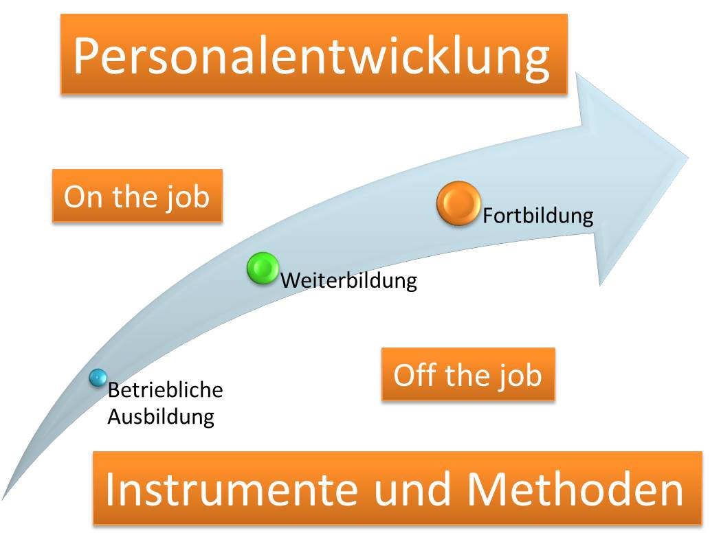 Personalentwicklung Instrumente, Methoden, Personal fördern, On the Job, Off the Job