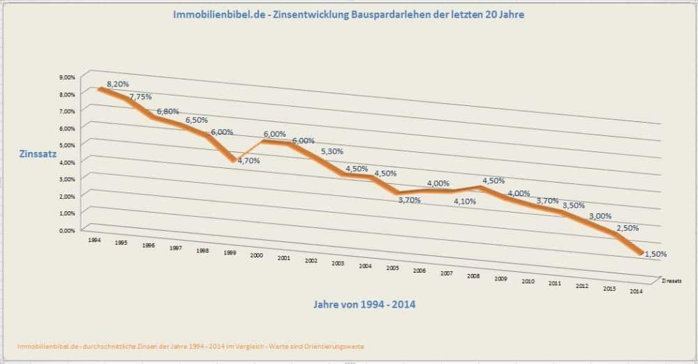 Die Zinsentwicklung von Bausparverträgen