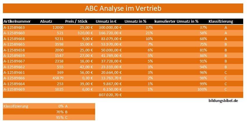 Ein Beispiel für die ABC Analyse im Vertrieb