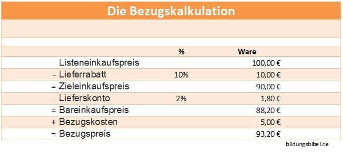 Die Bezugskalkulation - den Bezugspreis berechnen
