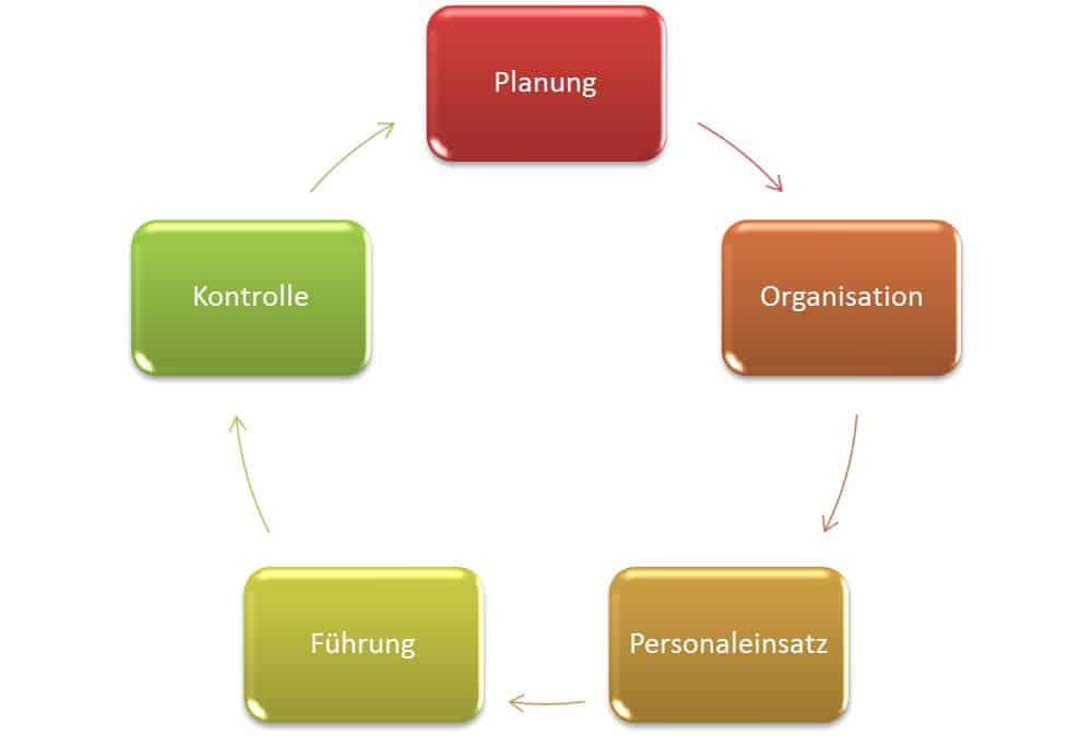 Management Funktionen - Planung, Organisation, Personaleinsatz, Führung und Kontrolle