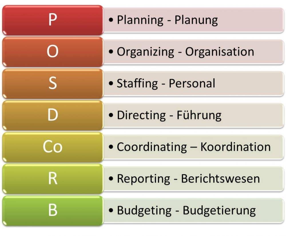POSDCORB Modell im Management