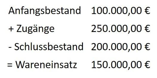 Wareneinsatz Berechnen : wareneinsatz berechnen formel kalkulation beispiel ~ Themetempest.com Abrechnung