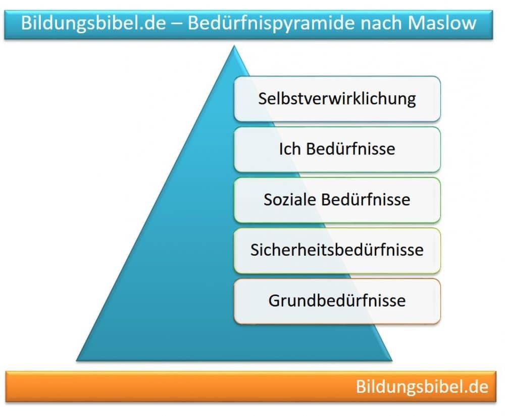 Maslowsche Bedürfnispyramide, Fünf Stufen, Bedürfnisse, Kaufmotive im Marketing sowie die Stufen Grundbedürfnis, Sicherheitsbedürfnis, soziale Bedürfnisse, Ich-Bedürfnis sowie die Selbstverwirklichung