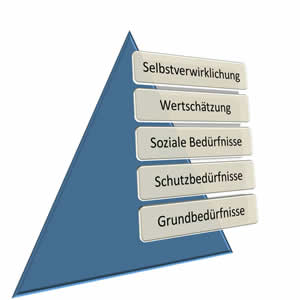Bedürfnispyramide, Bedürfnisse, Kaufmotive und Wünsche im Marketing