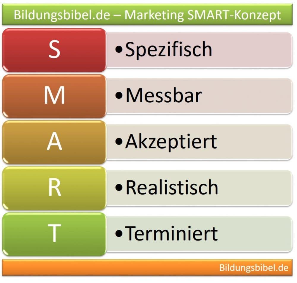 Marketing SMART Ziele sind spezifisch, messbar, akzeptiert, realistisch und terminiert.