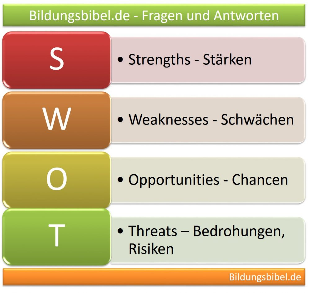 Die SWOT-Analyse mit Stärken, Schwächen, Chancen und Bedrohungen