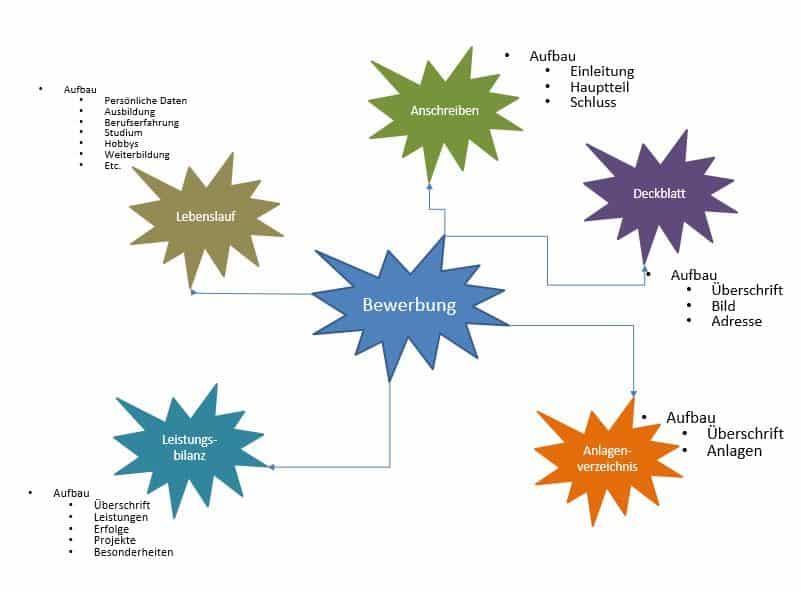 Mindmapping, Mindmap erstellen Schritt 3, Listen und wichtige Inhalte notieren
