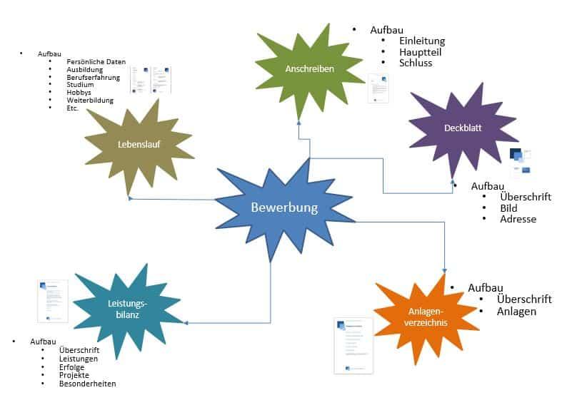 Das Mindmapping oder das Mindmap erstellen lernen mit Anleitung und Beispielen sowie Vorlage