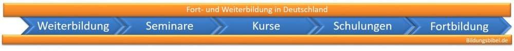 Weiterbildung, Fortbildung, Seminare, Kurse und Schulungen in Deutschland finden