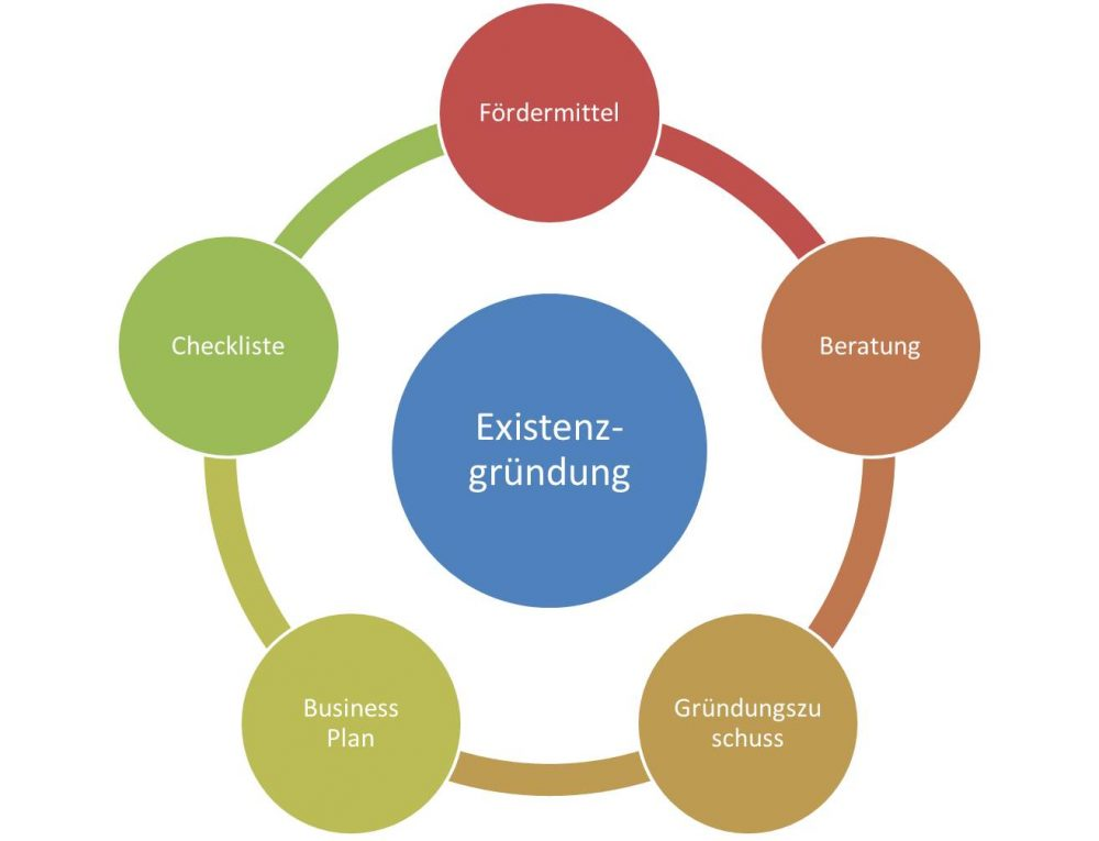 Existenzgründung Adressen und Gründungsförderung, Business Plan, Checkliste und Beratung