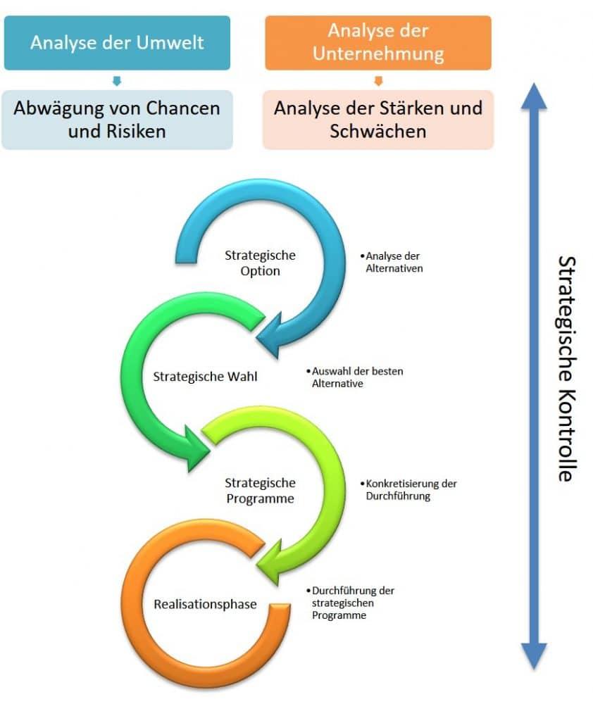 Strategischer Managementprozess und seine 7 Elemente