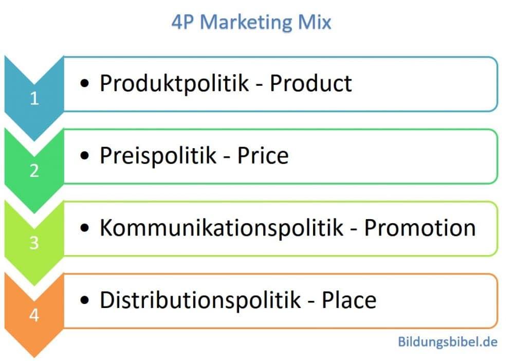 Der klassische 4 P Marketing Mix Product, Price, Promotion und Place