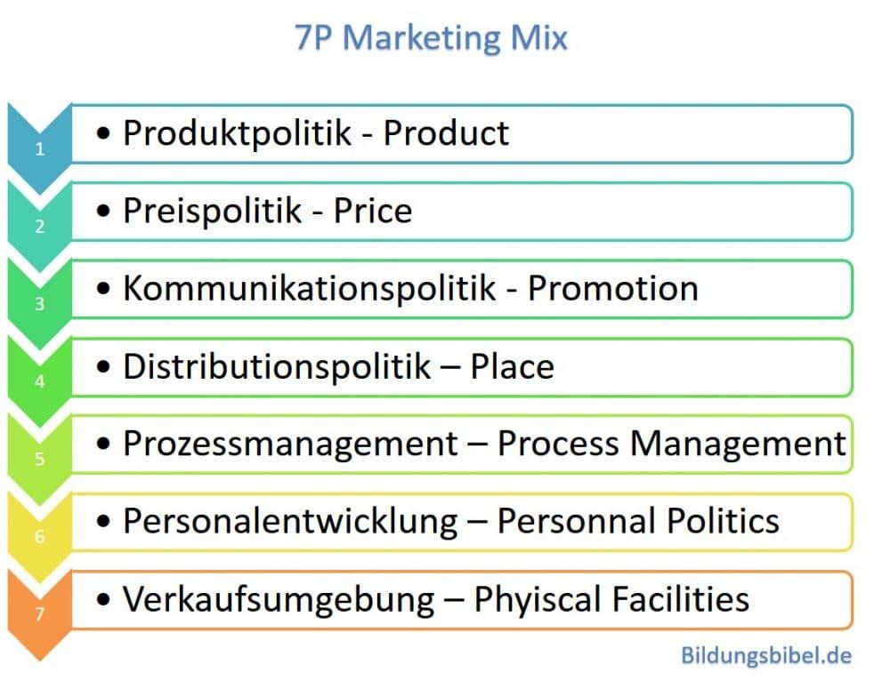 Der erweiterte 7P Marketing Mix mit Process Management, Personal Politics und Physical Facilities