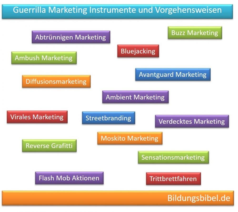 Guerilla Marketing Instrumente, Techniken und Vorgehensweisen