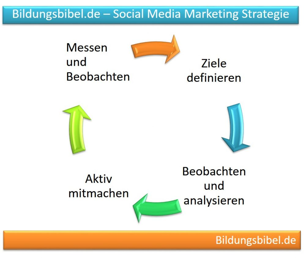 Social Media Marketing Strategie und Vorgehensweise