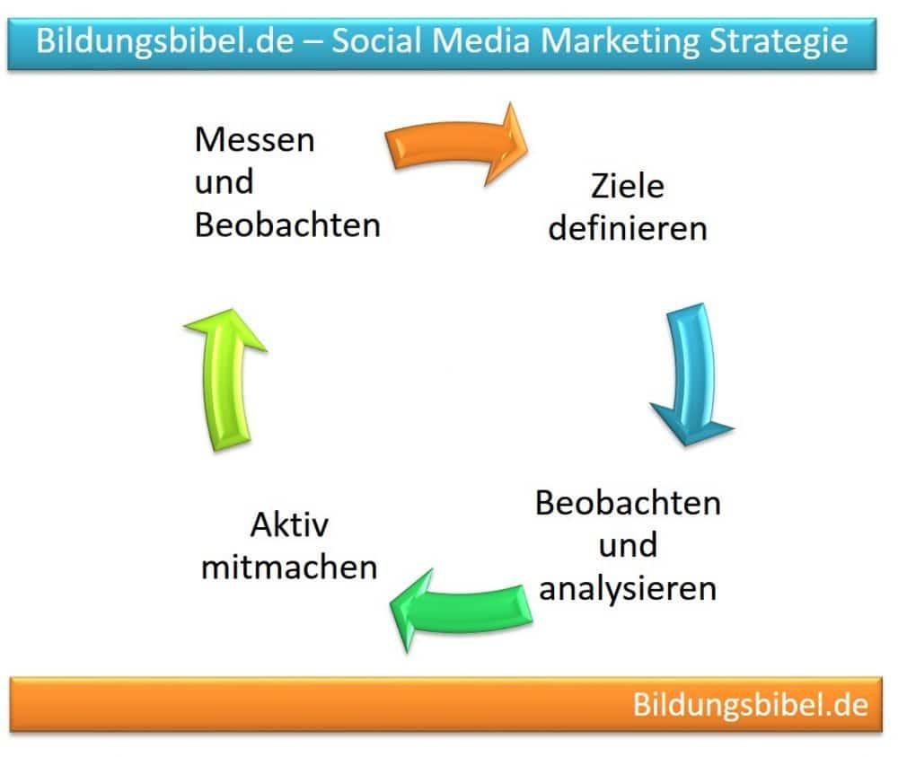 Social Media Marketing Strategie und Vorgehensweise