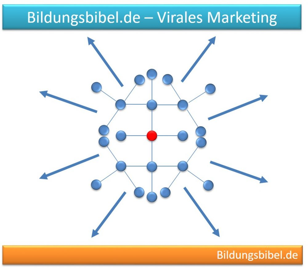 Virales Marketing lernen, Definition, Beispiel, Emotionen