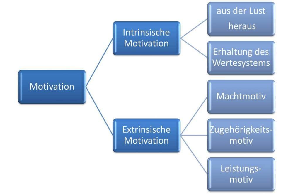 Intrinsische und extrinsische Motivation Unterschied und Beispiele