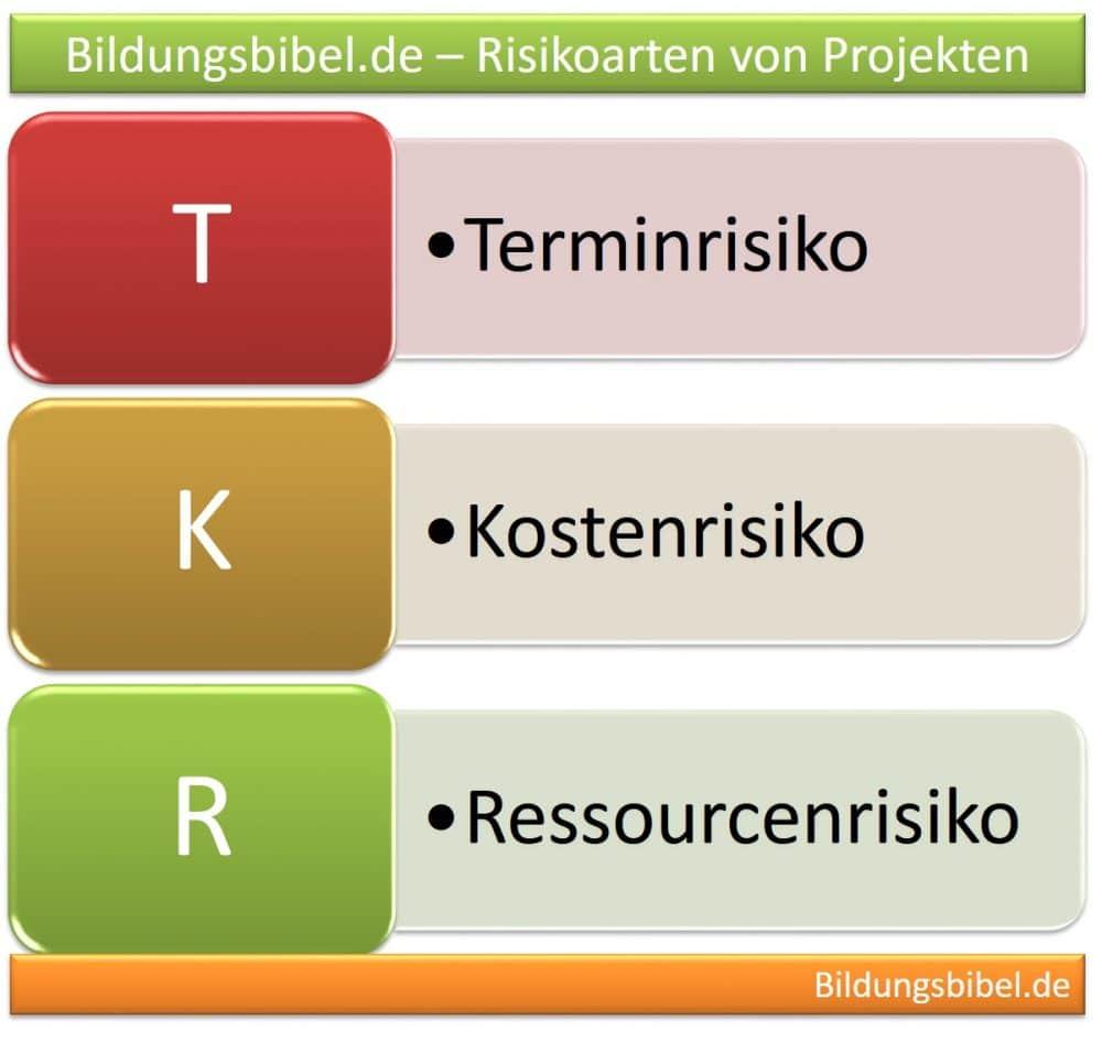 Risikoarten von Projekten - Terminrisiko, Kostenrisiko und Ressourcenrisiko