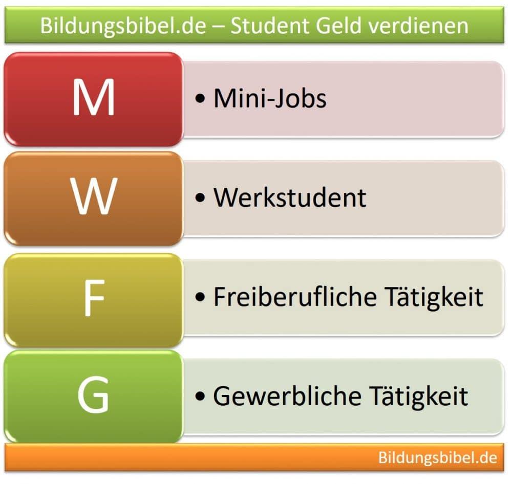 Student Geld verdienen neben dem Studium - Jobmöglichkeiten