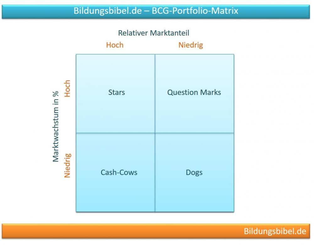 Instrument BCG-Portfolio-Matrix zur Nutzung im strategischen Management
