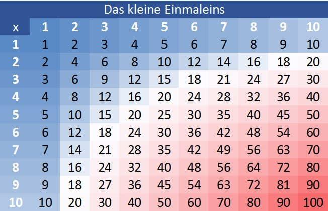 1 x 1, kleines Einmaleins lernen, üben, Tabelle, Muster, Vorlage
