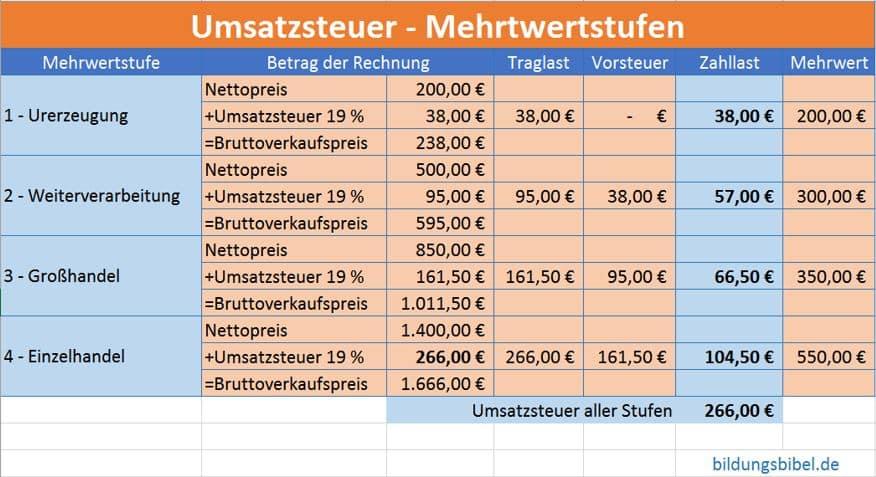 Die Mehrwertstufen der Umsatzsteuer mit Traglast, Vorsteuer, Zahllast und Mehrwert