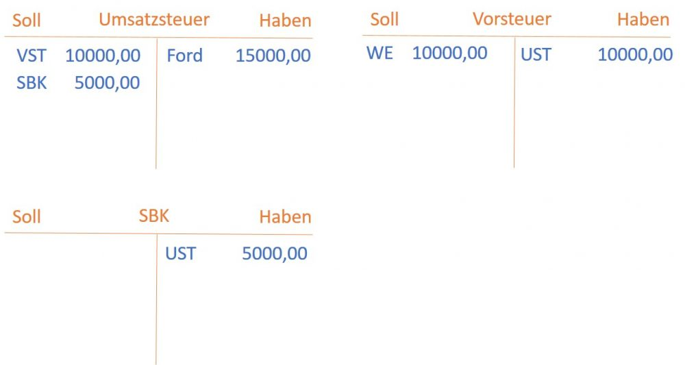 Buchhaltung, Umsatzsteuer, Vorsteuer, Zahllast buchen - Bildungsbibel.de