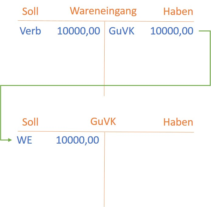Das Konto Wareneingang abschließen über GuV-Konto - Beispiel