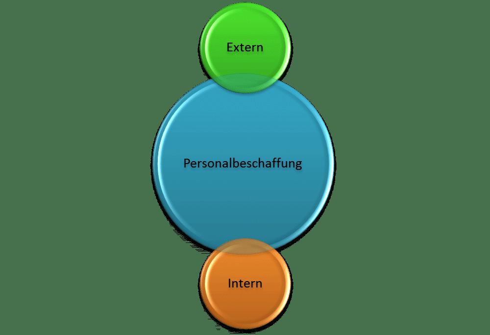 Externe und interne Personalbeschaffung, Vorteile, Nachteile, Kosten und Möglichkeiten