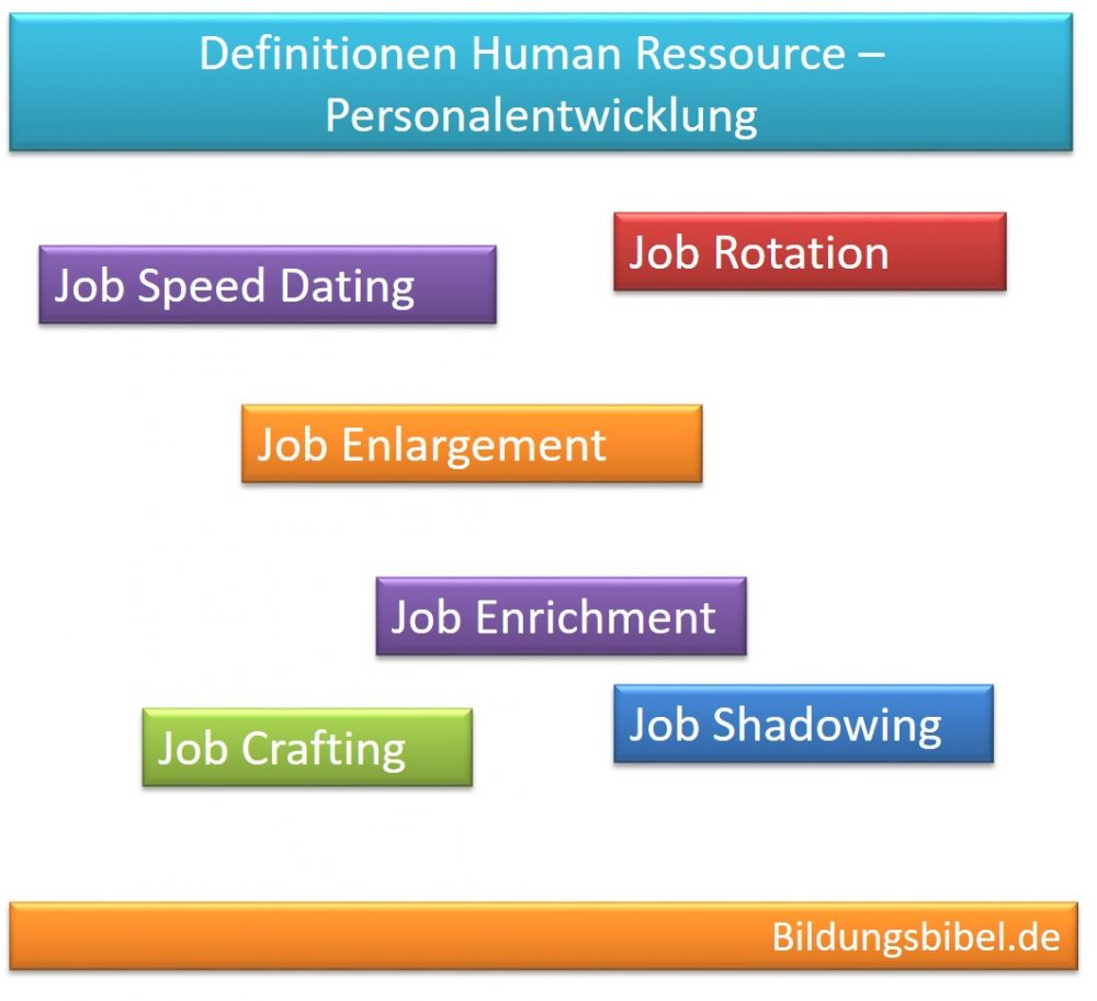 Personalentwicklung Definitionen: Job Rotation, Job Enlargement, Job Enrichment, Job Crafting, Job Speed Dating und Shadowing